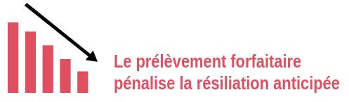 Cloturer Et Resilier Son Assurance Vie Banque Postale